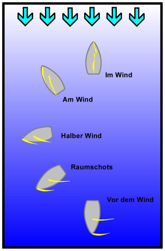Kurse_zum_Wind